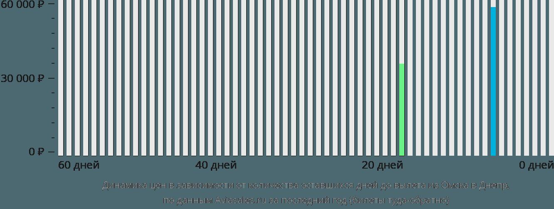 Динамика цен в зависимости от количества оставшихся дней до вылета из Омска в Днепр