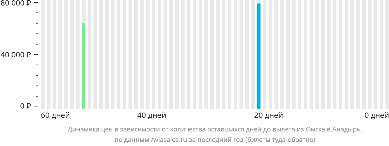 Динамика цен в зависимости от количества оставшихся дней до вылета из Омска в Анадырь