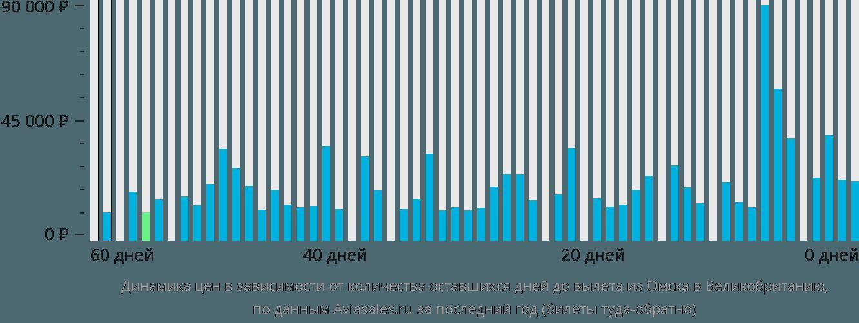 Динамика цен в зависимости от количества оставшихся дней до вылета из Омска в Великобританию