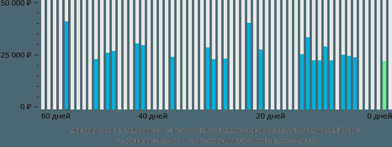 Динамика цен в зависимости от количества оставшихся дней до вылета из Омска в Грузию