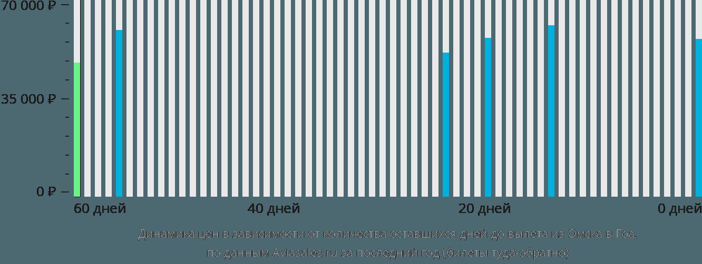 Динамика цен в зависимости от количества оставшихся дней до вылета из Омска в Гоа