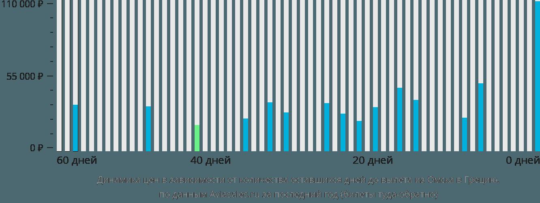 Динамика цен в зависимости от количества оставшихся дней до вылета из Омска в Грецию