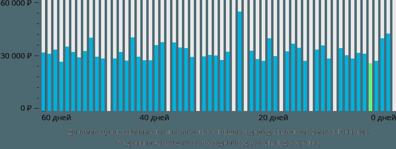 Динамика цен в зависимости от количества оставшихся дней до вылета из Омска в Ганновер