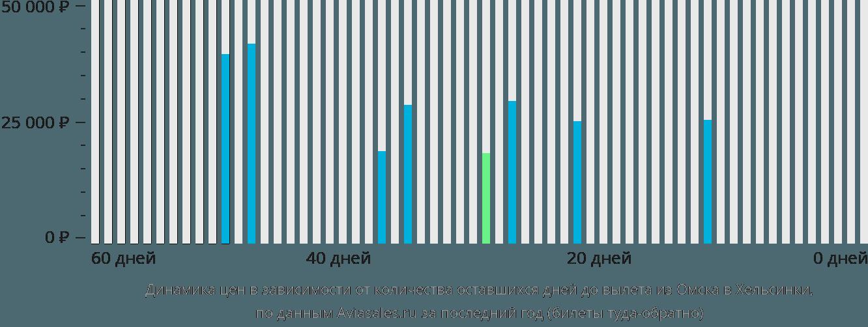 Динамика цен в зависимости от количества оставшихся дней до вылета из Омска в Хельсинки