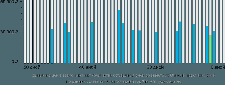 Динамика цен в зависимости от количества оставшихся дней до вылета из Омска в Ираклион (Крит)