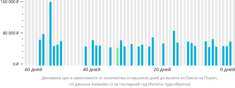 Динамика цен в зависимости от количества оставшихся дней до вылета из Омска на Пхукет