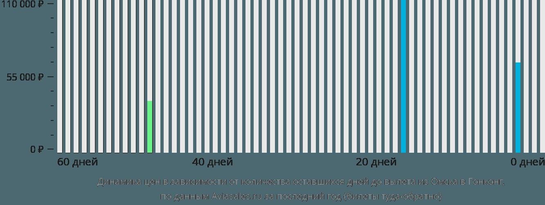 Динамика цен в зависимости от количества оставшихся дней до вылета из Омска в Гонконг