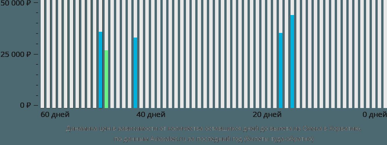 Динамика цен в зависимости от количества оставшихся дней до вылета из Омска в Хорватию