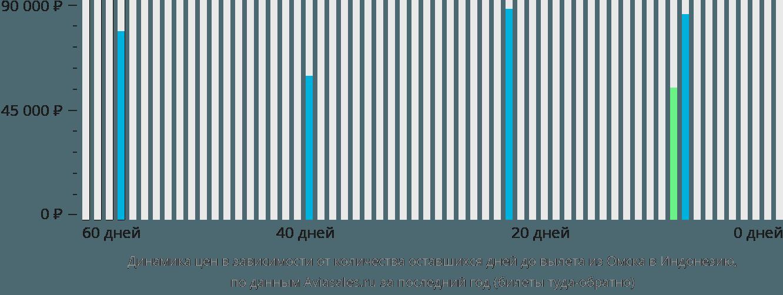 Динамика цен в зависимости от количества оставшихся дней до вылета из Омска в Индонезию