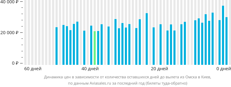 Динамика цен в зависимости от количества оставшихся дней до вылета из Омска в Киев