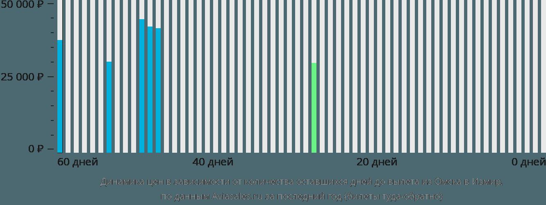 Динамика цен в зависимости от количества оставшихся дней до вылета из Омска в Измир