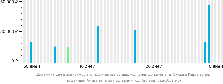 Динамика цен в зависимости от количества оставшихся дней до вылета из Омска в Кыргызстан