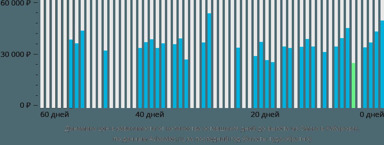 Динамика цен в зависимости от количества оставшихся дней до вылета из Омска в Хабаровск