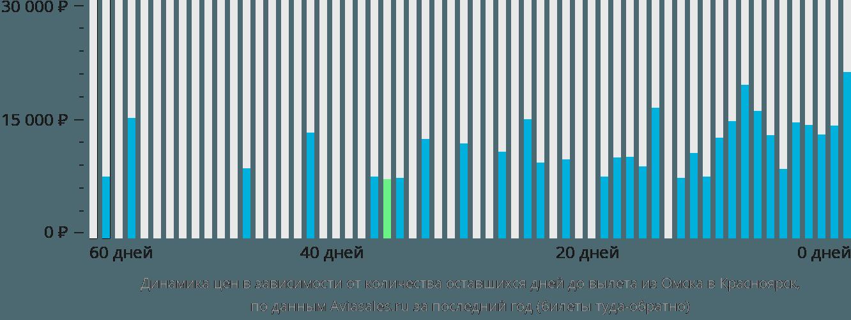 Динамика цен в зависимости от количества оставшихся дней до вылета из Омска в Красноярск
