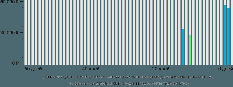 Динамика цен в зависимости от количества оставшихся дней до вылета из Омска в Львов