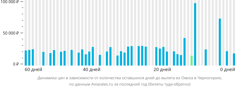 Динамика цен в зависимости от количества оставшихся дней до вылета из Омска в Черногорию