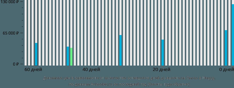 Динамика цен в зависимости от количества оставшихся дней до вылета из Омска в Ниццу