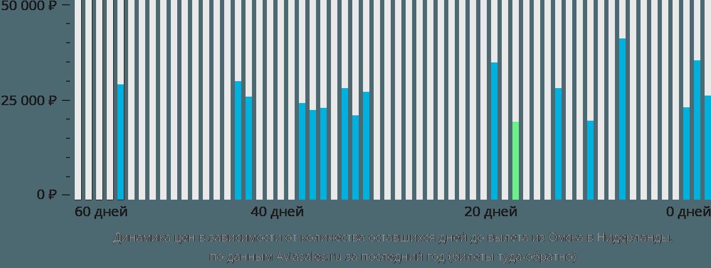 Динамика цен в зависимости от количества оставшихся дней до вылета из Омска в Нидерланды