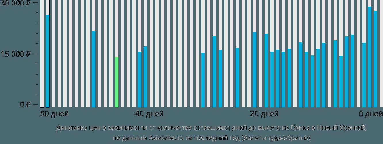 Динамика цен в зависимости от количества оставшихся дней до вылета из Омска в Новый Уренгой