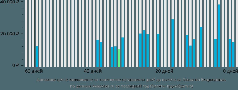 Динамика цен в зависимости от количества оставшихся дней до вылета из Омска во Владикавказ