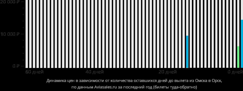 Динамика цен в зависимости от количества оставшихся дней до вылета из Омска в Орск