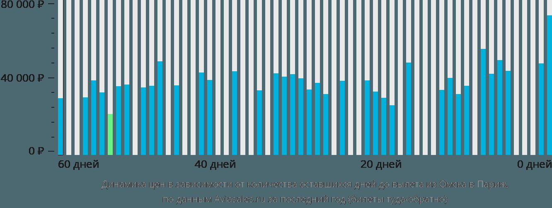 Динамика цен в зависимости от количества оставшихся дней до вылета из Омска в Париж