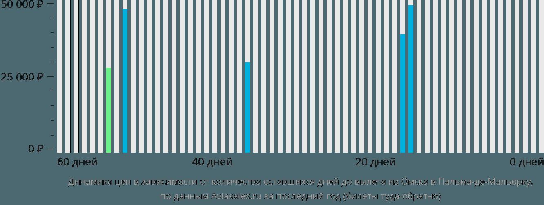 Динамика цен в зависимости от количества оставшихся дней до вылета из Омска в Пальма-де-Майорку