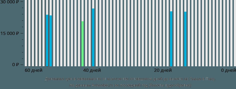 Динамика цен в зависимости от количества оставшихся дней до вылета из Омска в Пизу