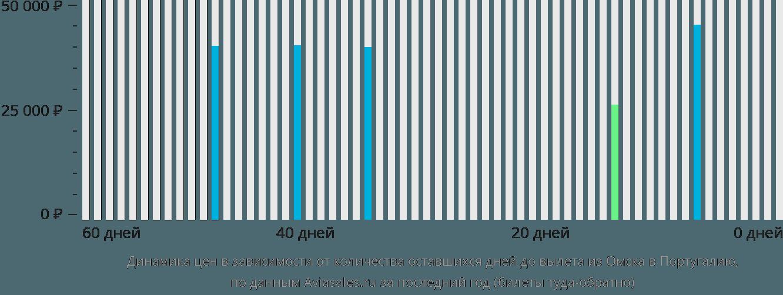 Динамика цен в зависимости от количества оставшихся дней до вылета из Омска в Португалию