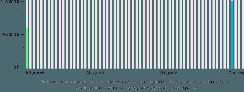 Динамика цен в зависимости от количества оставшихся дней до вылета из Омска в Пунта-Кану