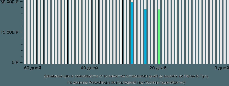 Динамика цен в зависимости от количества оставшихся дней до вылета из Омска в Пулу