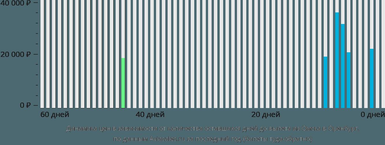 Динамика цен в зависимости от количества оставшихся дней до вылета из Омска в Оренбург