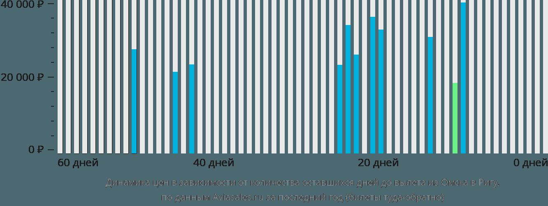 Динамика цен в зависимости от количества оставшихся дней до вылета из Омска в Ригу