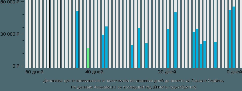 Динамика цен в зависимости от количества оставшихся дней до вылета из Омска в Сербию
