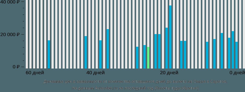 Динамика цен в зависимости от количества оставшихся дней до вылета из Омска в Саратов