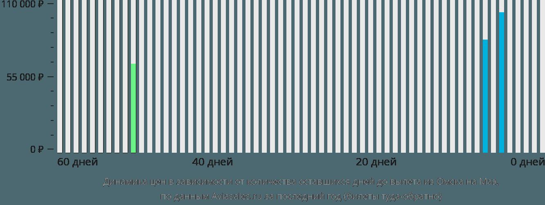 Динамика цен в зависимости от количества оставшихся дней до вылета из Омска на Маэ