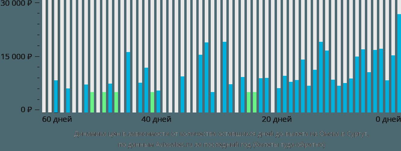 Динамика цен в зависимости от количества оставшихся дней до вылета из Омска в Сургут