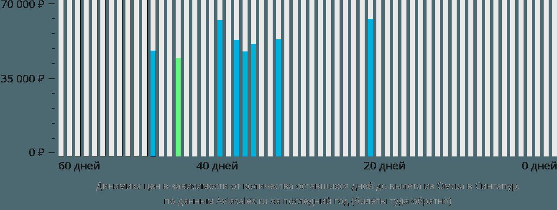Динамика цен в зависимости от количества оставшихся дней до вылета из Омска в Сингапур