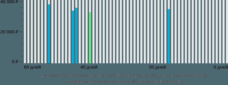 Динамика цен в зависимости от количества оставшихся дней до вылета из Омска в Софию