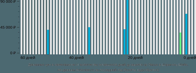 Динамика цен в зависимости от количества оставшихся дней до вылета из Омска в Шарм-эль-Шейх