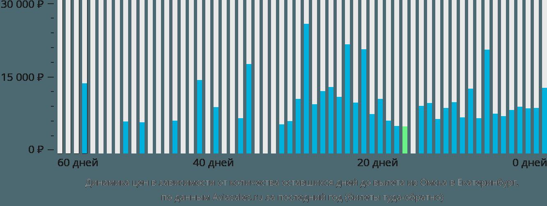Динамика цен в зависимости от количества оставшихся дней до вылета из Омска в Екатеринбург
