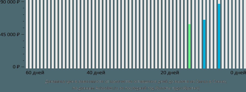 Динамика цен в зависимости от количества оставшихся дней до вылета из Омска в Санью