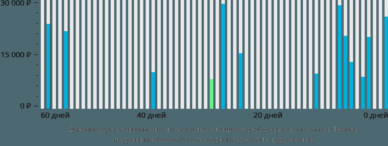 Динамика цен в зависимости от количества оставшихся дней до вылета из Омска в Тюмень