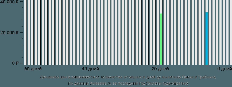 Динамика цен в зависимости от количества оставшихся дней до вылета из Омска в Трабзона