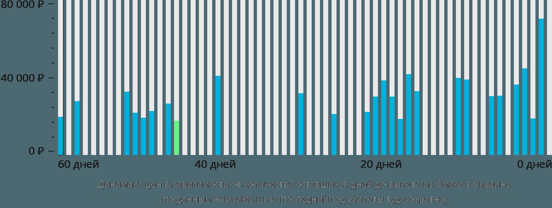 Динамика цен в зависимости от количества оставшихся дней до вылета из Омска в Украину