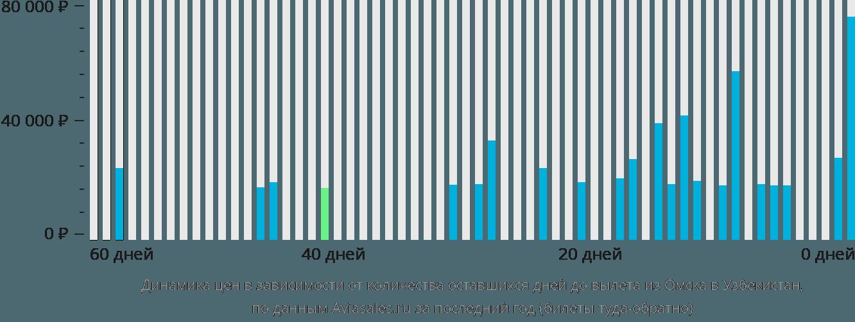 Динамика цен в зависимости от количества оставшихся дней до вылета из Омска в Узбекистан