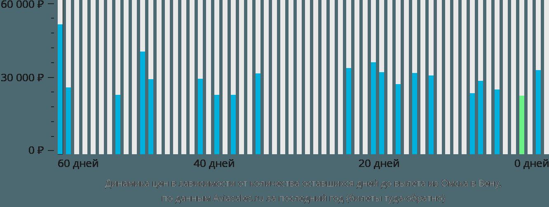 Динамика цен в зависимости от количества оставшихся дней до вылета из Омска в Вену