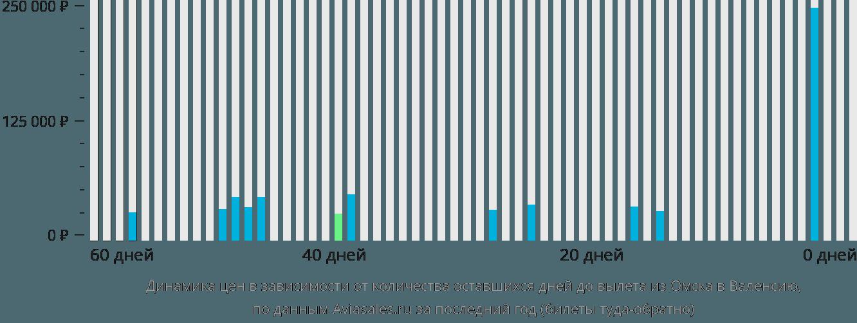 Динамика цен в зависимости от количества оставшихся дней до вылета из Омска в Валенсию