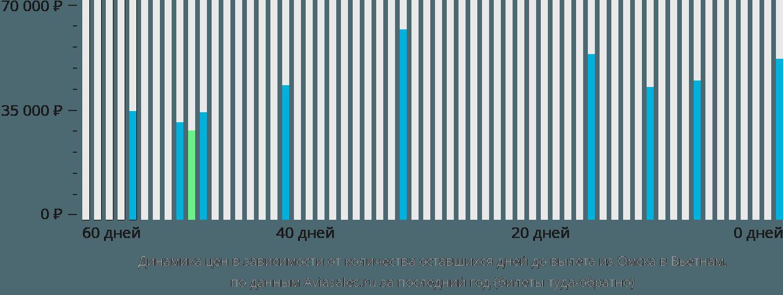 Динамика цен в зависимости от количества оставшихся дней до вылета из Омска в Вьетнам