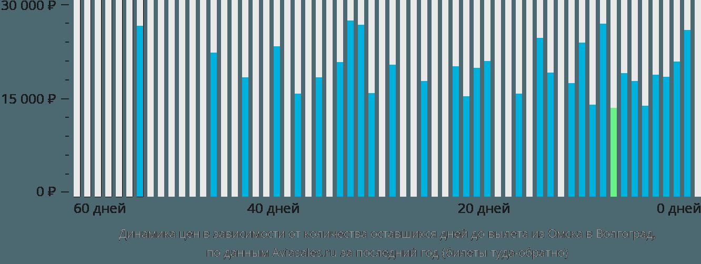 Динамика цен в зависимости от количества оставшихся дней до вылета из Омска в Волгоград